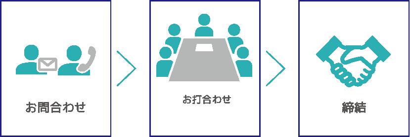 機械設計協力会社様募集(パートナー募集)についてのフローを表す3つの図。左からお問い合わせ、お打ち合わせ、協力体制締結を表す図が並んでいる。